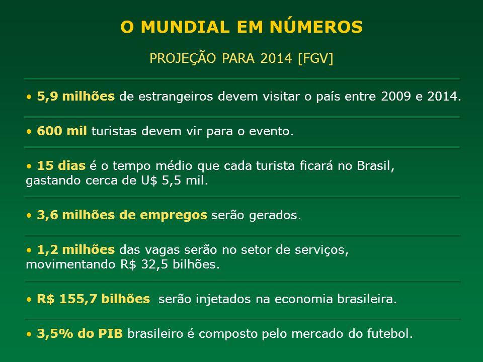 O MUNDIAL EM NÚMEROS PROJEÇÃO PARA 2014 [FGV]